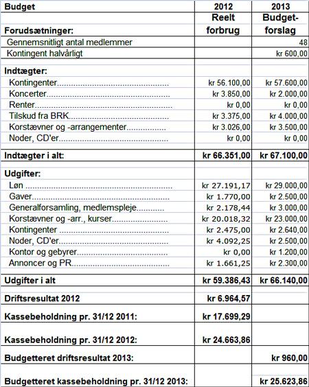DRS_Budget_2013